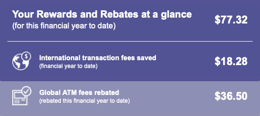 A chart showing our savings by having an ATM fee free bank account. Another method used to reduce our bills.