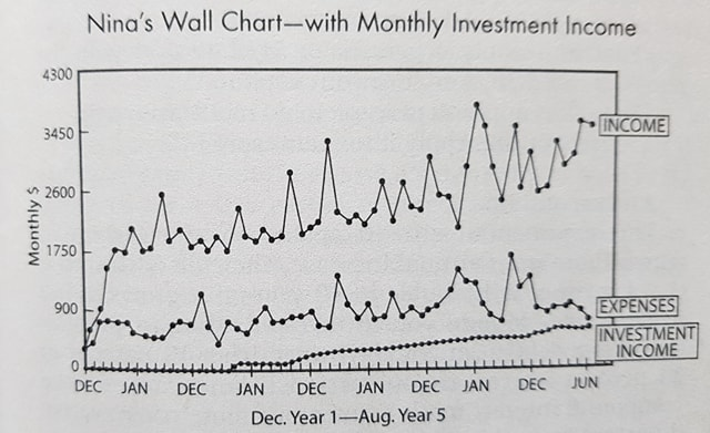 Nina's wall chart with monthly investment income for FI