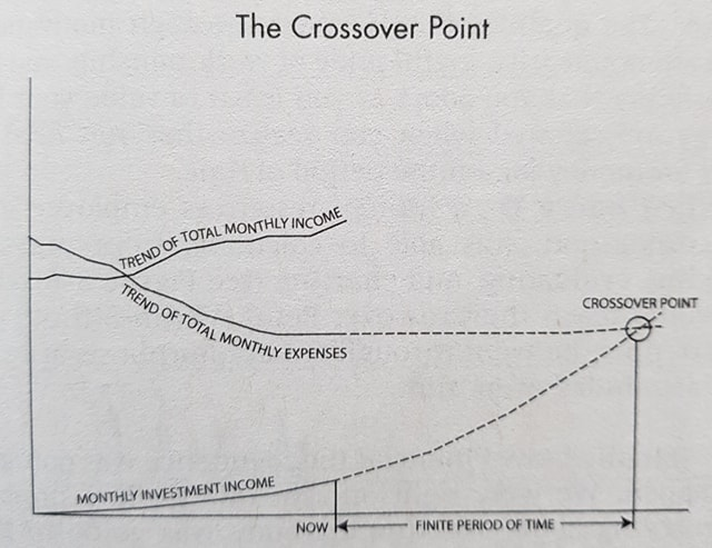 The crossover point for FI