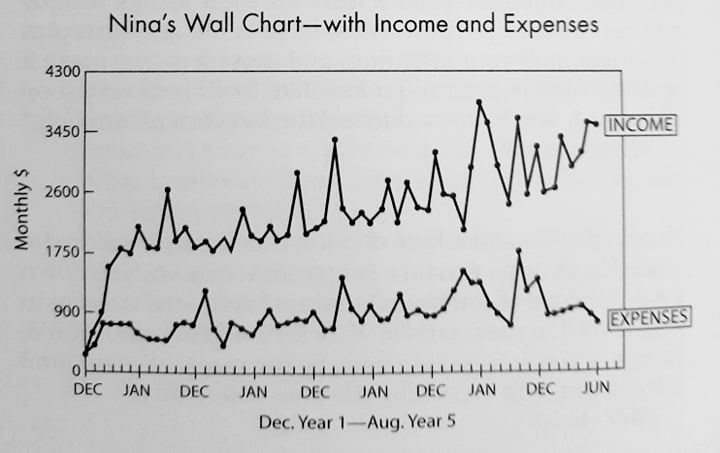 Nina's wall chart with income and expenses for FI