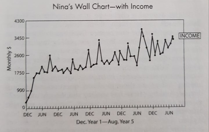 Nina's wall chart with income for FI